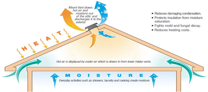 Attic Ventilation - Picture depicting proper air flow in a attic ventilation system.